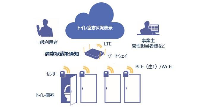KDDI IoTクラウド ~トイレ空室管理~