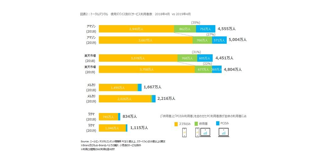 ネットショッピングを日常的に活用する人の割合が増加