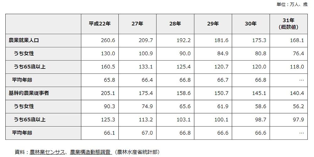 農林水産省データ