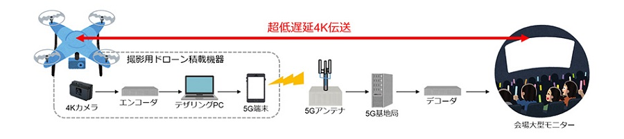 ドローンレースの様子を5Gを経由して会場内のモニターに投影